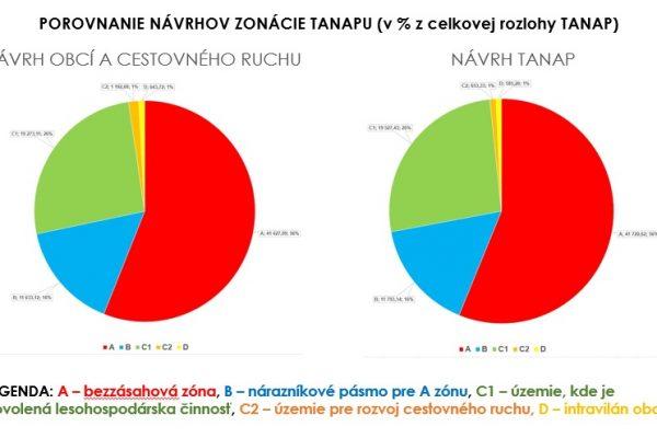 Navrh zonacie - porovnanie